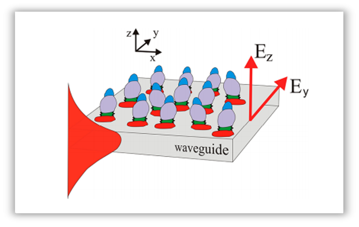 Waveguide-mode
